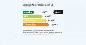 microstation graf easyone