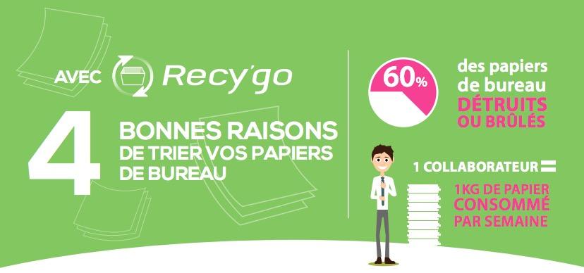 recygo-poste-recyclait-papier