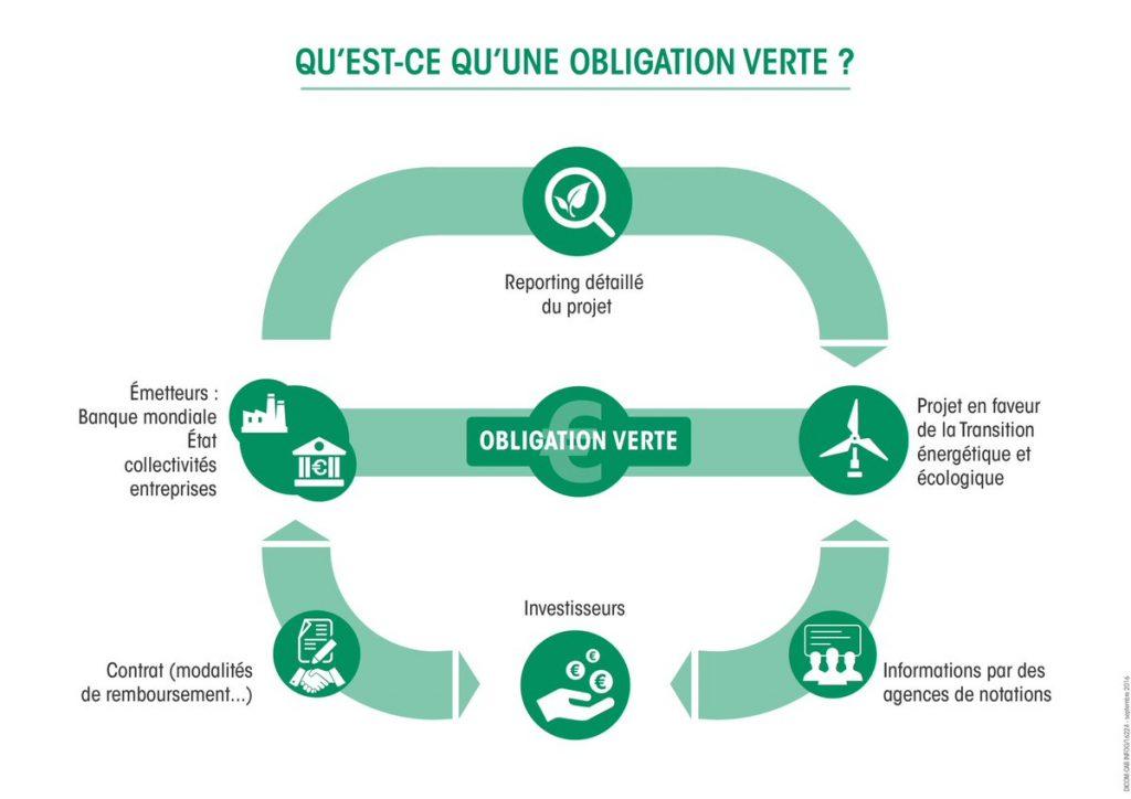 lancement-premiere-obligation-verte-etat-francais