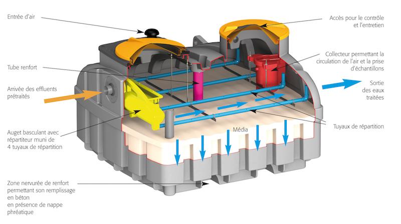 Filtre compact Sebico Biomeris : le fonctionnement
