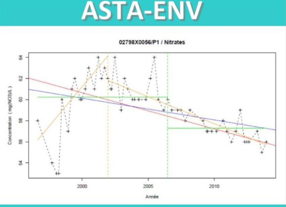 ASTA-ENV : une plateforme de calculs de statistiques environnementales proposée par L'OIEau