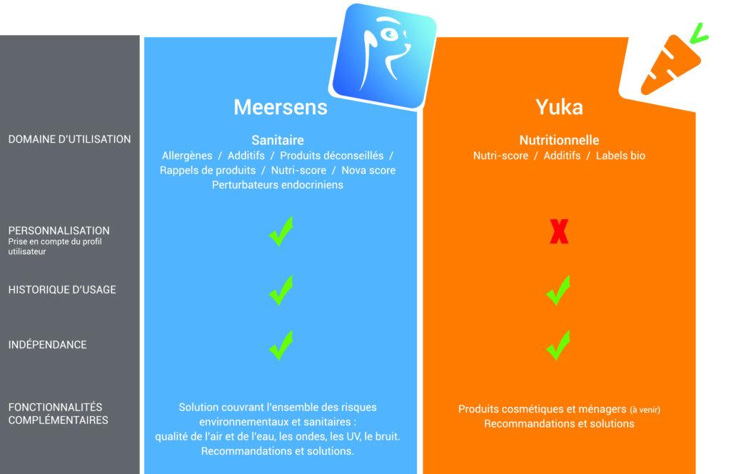 Tableau comparatif des fonctionnalités entre Meersens et Yuka
